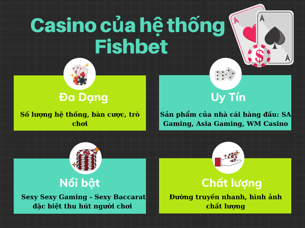 This image has an empty alt attribute; its file name is Casino-tren-Fishbet-1.png